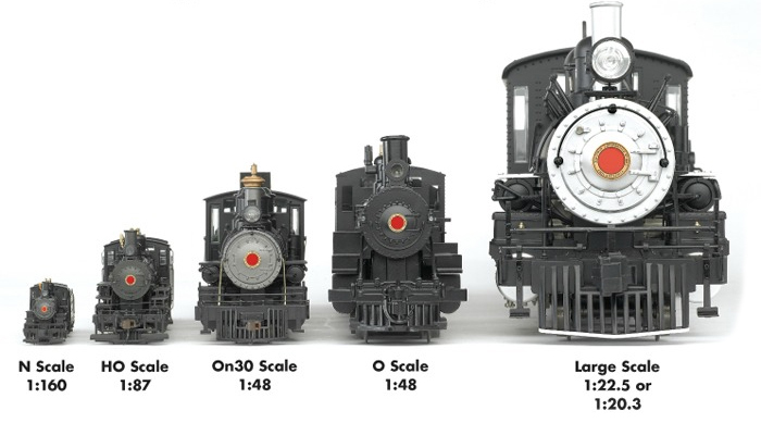 Model Train Gauges